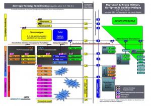 ΟΛΤΕΕ-2014_Συνολικό Διάγραμμα Τυπικής Εκπαίδευσης - Μή Τυπικής & Άτυπης Μάθησης