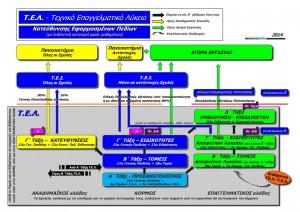 ΟΛΤΕΕ-2014_Η Πρόταση για το Τεχνικό Επαγγελματικό Λύκειο