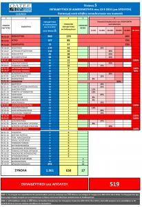 ΔΙΑΘΕΣΙΜΟΤΗΤΑ 11-3-2014_ Πίνακας 5